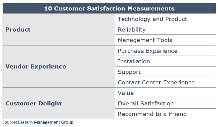 Eastern Management Group Customer Satisfaction Measures