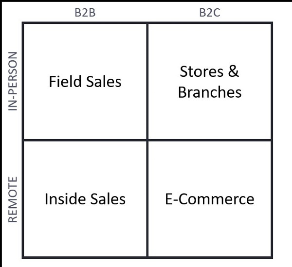 Graphic showing difference between B2B and B2C