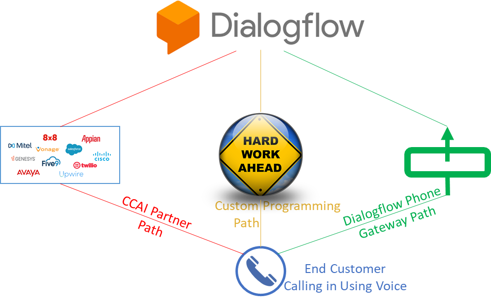 Three ways to get voice into Dialogflow