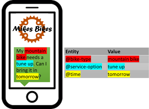 Example of a cycle repair bot