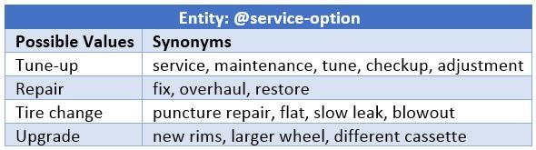 Entity synonym examples