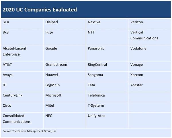 Table of PBX vendors