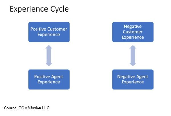 Diagram of Experience Cycle