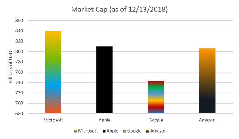 Market for Microsoft, Apple, Google, and Amazon