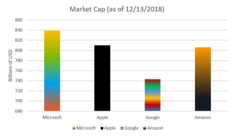 Market for Microsoft, Apple, Google, and Amazon