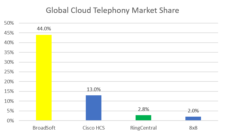Global cloud-based telephony market share for BroadSoft, RingCentral, and 8x8