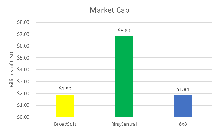 Market cap for RingCentral and 8x8 versus what Cisco paid to acquire BroadSoft