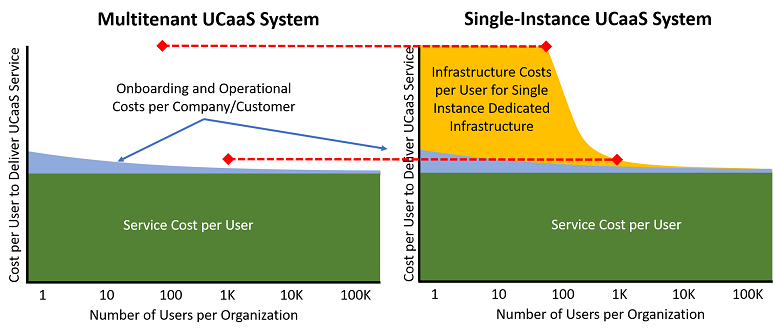 The cost differential of multitenant versus single-instance deployment on a per-user basis as the number of users in an organization increases