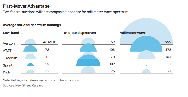 Millimeter Wave Spectrum