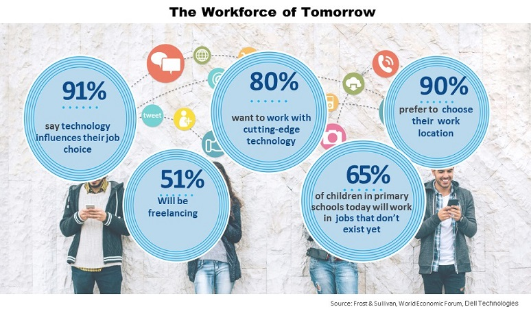 Future of work statistics