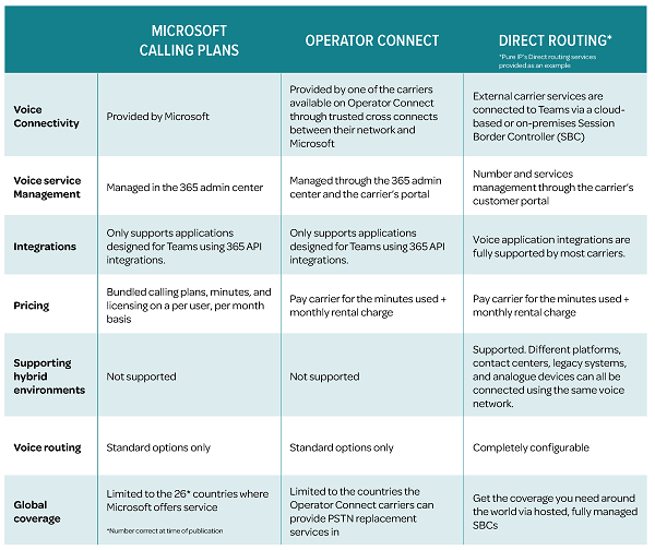 Table comparing Microsoft Teams Calling options