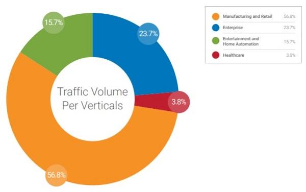 traffic volume per verticals graphic