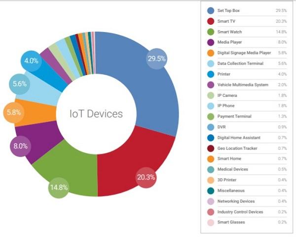 IoT devices graphic