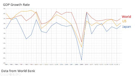 Global GDP chart