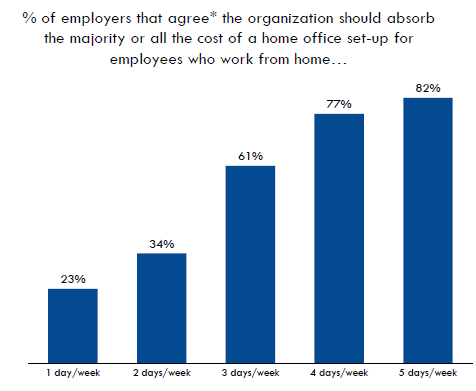 A graphic showing how much employers should cover