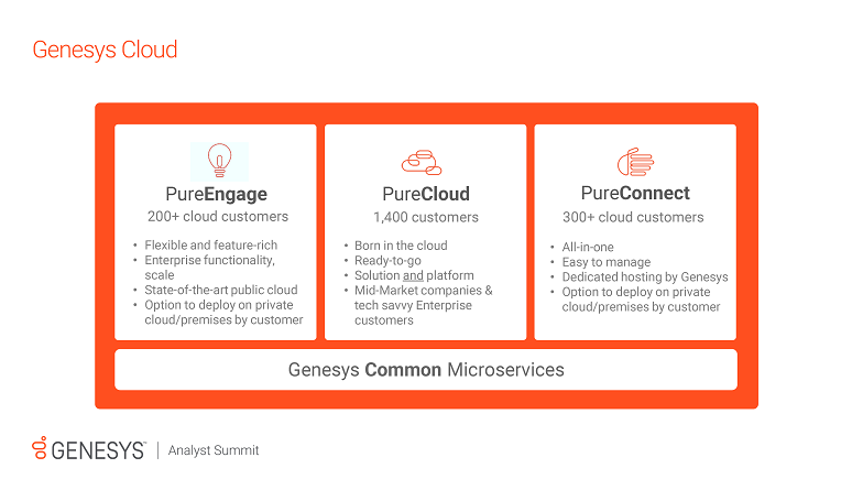 Genesys cloud portfolio