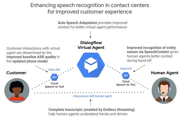 Google speech recognition enhancements