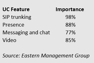Hosted PBX features, importance rating