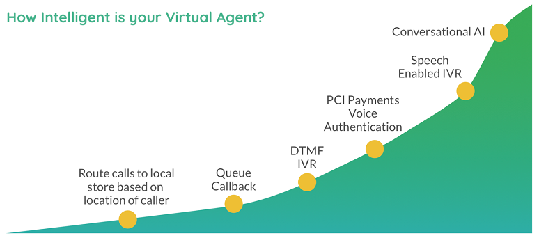 Intelligence scale for virtual agents