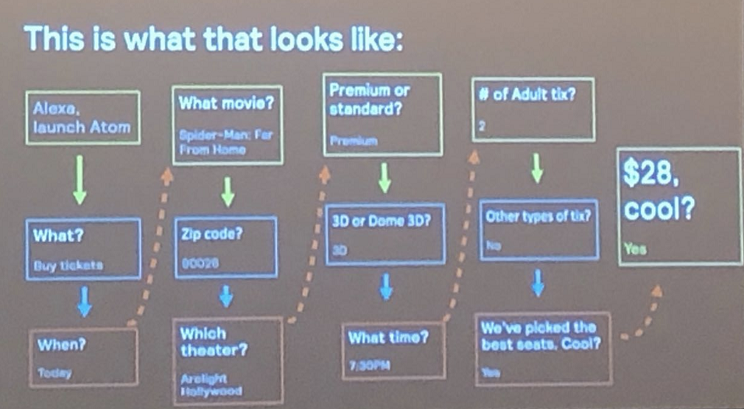 Atom Tickets conversational flow with Alexa