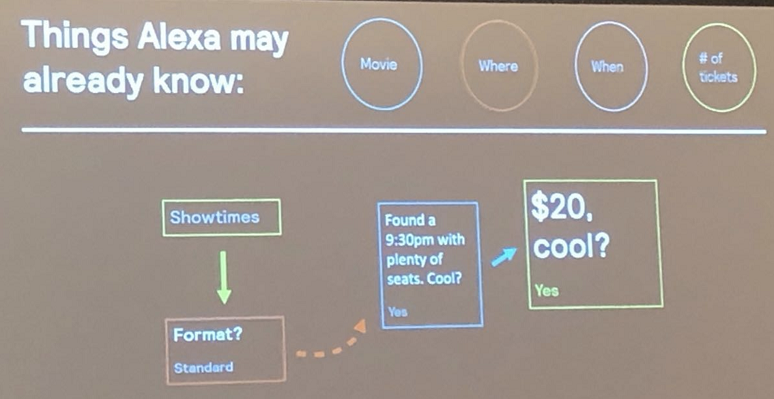 Alexa using conversational AI