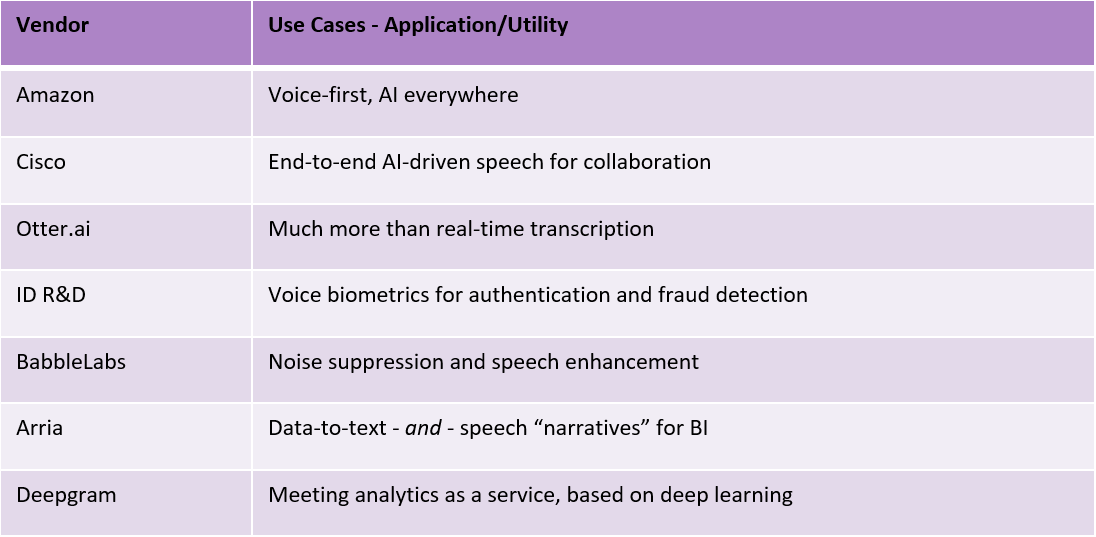 A chart with different speech technology providers