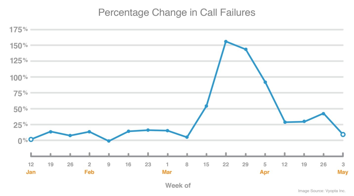 A chart with call quality statistics