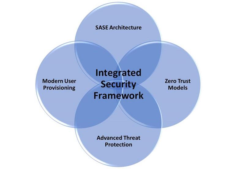 Diagram of an integrated security framework