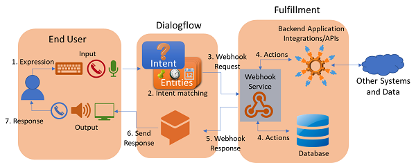 Intent flow within Dialogflow