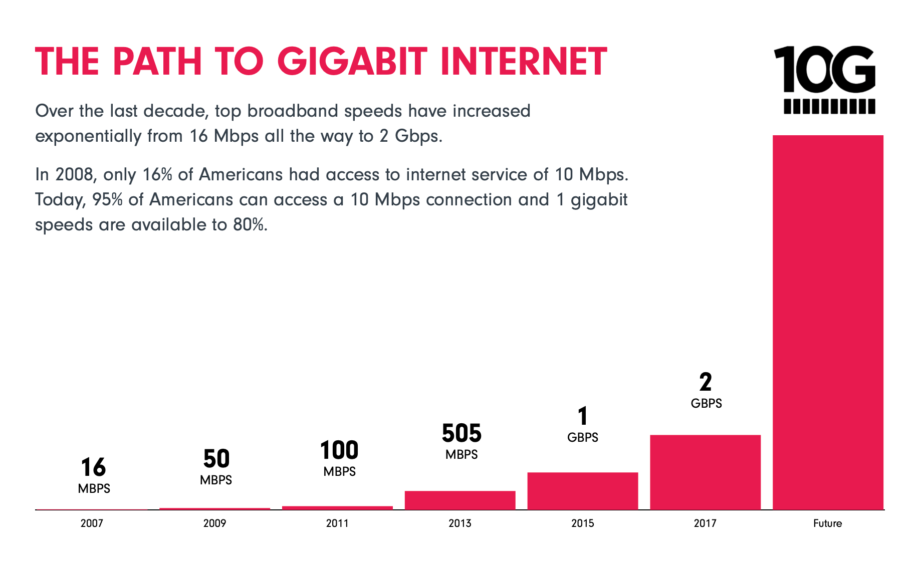 A graph on Internet speeds