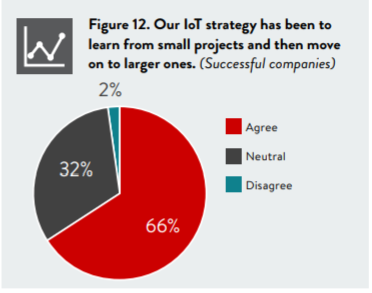 IoT success by project size
