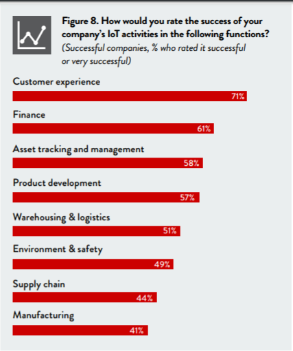 IoT success by business function