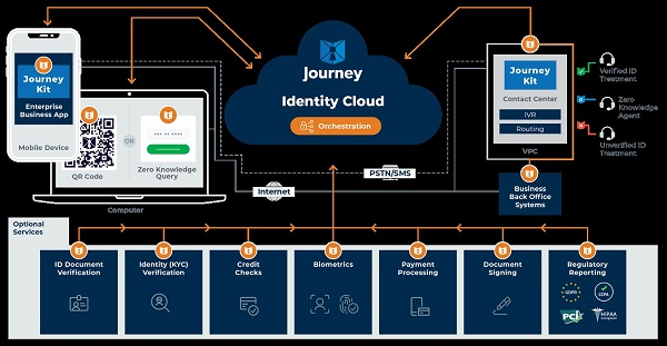Diagram of Journey's Zero Knowledge Network