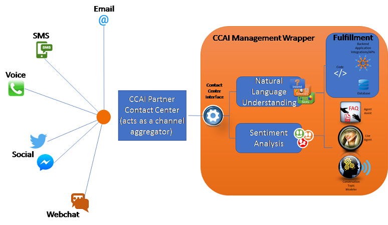 Image showing Google CCAI contact center partner as aggregation point