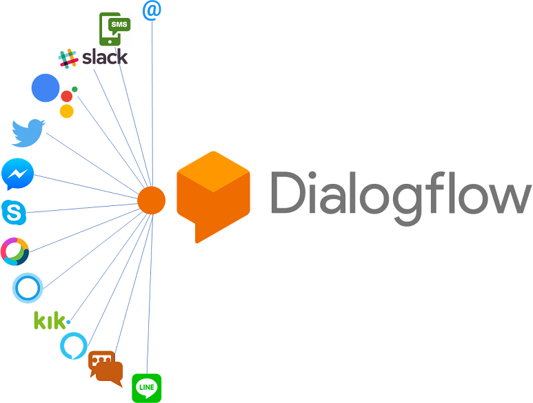 Image showing the channels -- or surfaces -- Dialogflow can connect to