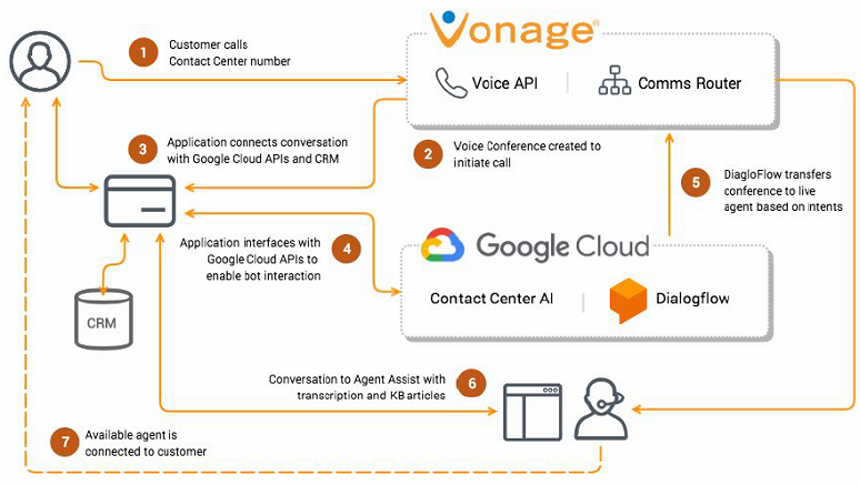 vonage's integration with google cloud for ccai's virtual agent and agent  assist