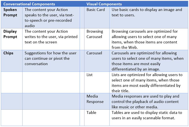 Table of different types of bot responses