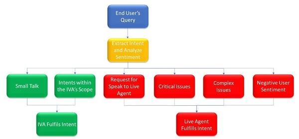 hybrid IVA-Human customer engagement workflow