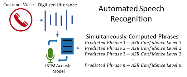 Diagram showing how automated speech recognition works