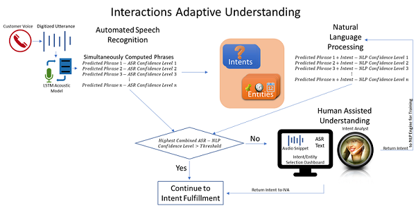 A representation of Interactions Adaptive Understanding IVAs showing ASR, NLP, Human Assisted Understanding