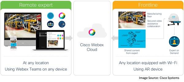 Webex Expert on Demand process flow