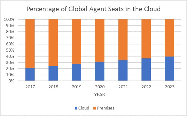 Figure 1 – Global Cloud Agent Seat Penetration Forecast – Pre COVID-19
