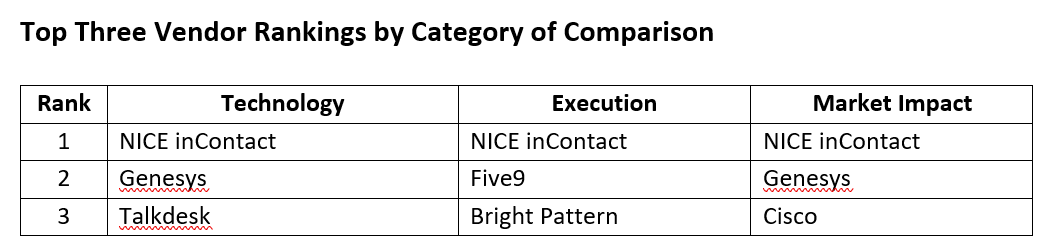 A table of different contact center providers