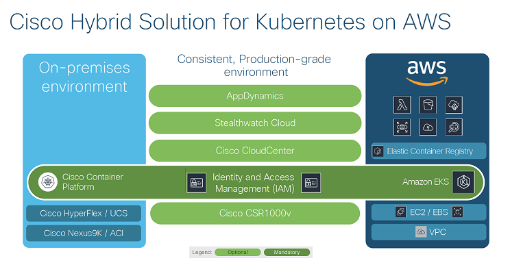 Cisco, AWS, and Kubernetes