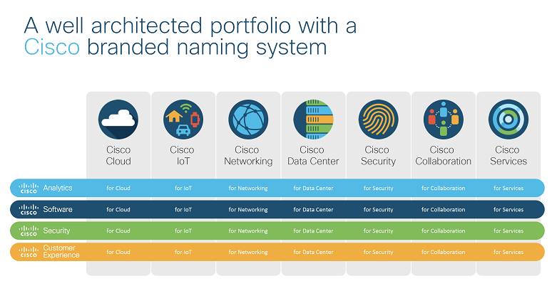 Cisco Brand Architecture