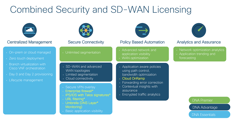 Cisco SD-WAN Licensing