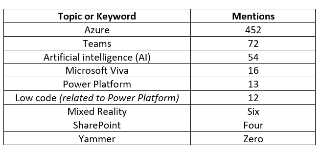 A table that shows the word counts for the Microsoft Ignite event