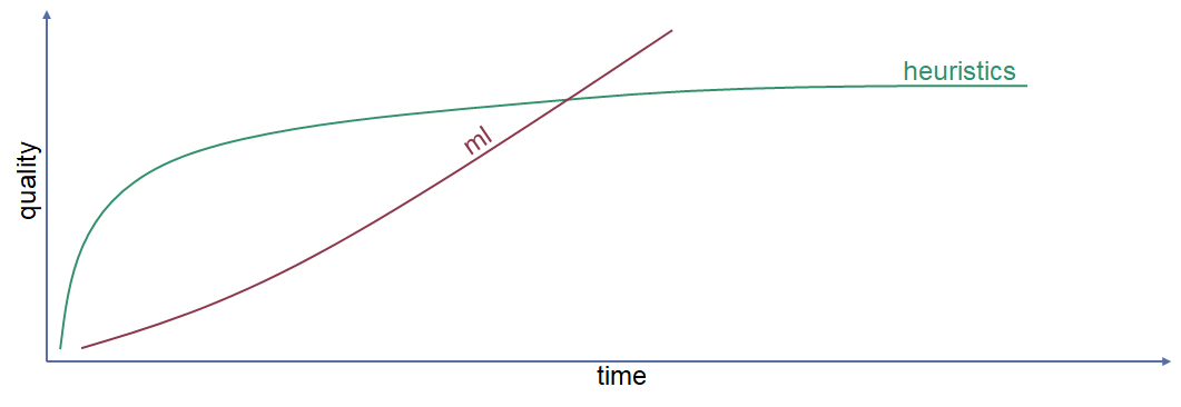Chart plotting machine learning and heuristics by quality and over time