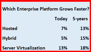 Chart showing type of PBX platform growth