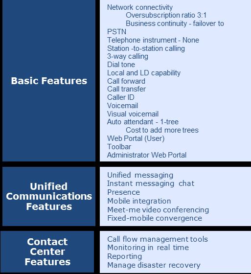 UCaaS Pricing Model